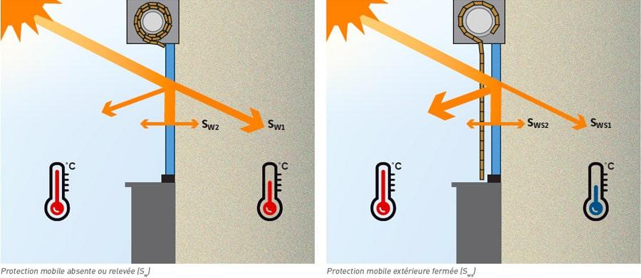 comment mesure les apports solaires des fenetres millet