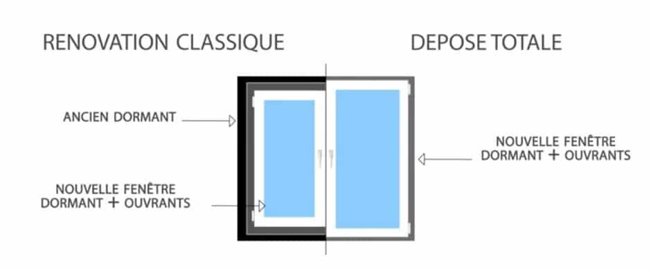 Rénovation De Vos Fenêtres La Dépose Totale Millet