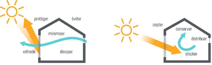 schema apport solaire en ete et en hiver