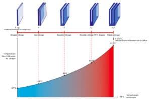 schema vitrage montrant la performance thermique des fenetres