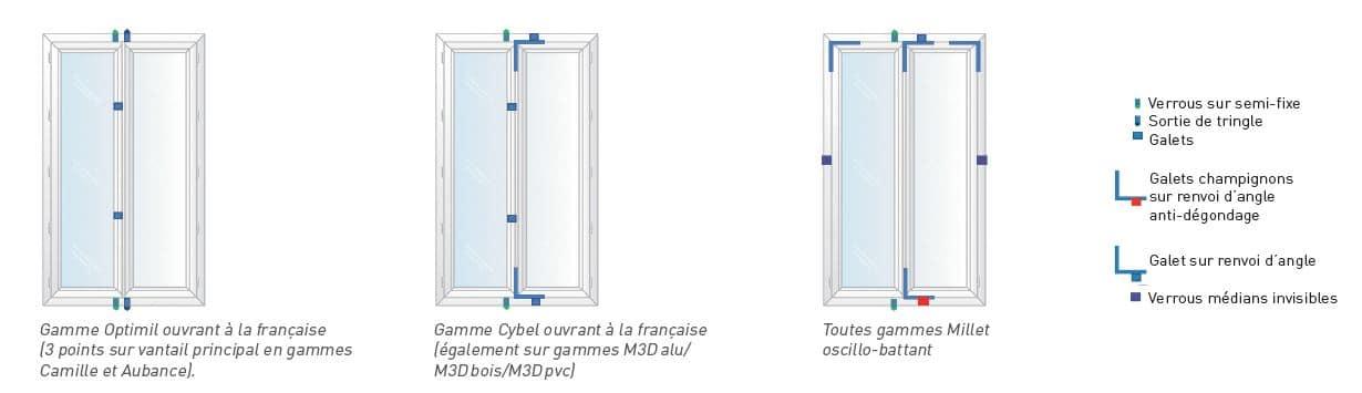 points de sécurité des fenêtres millet